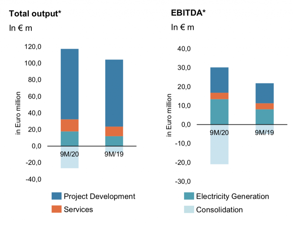 PNE EBITDA and total output