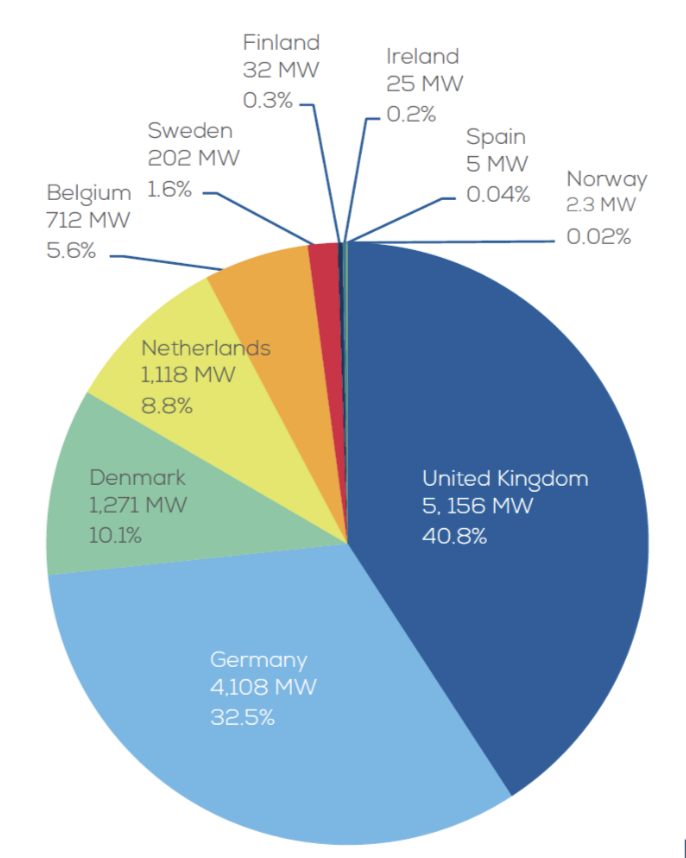 offshore wind sector by countries