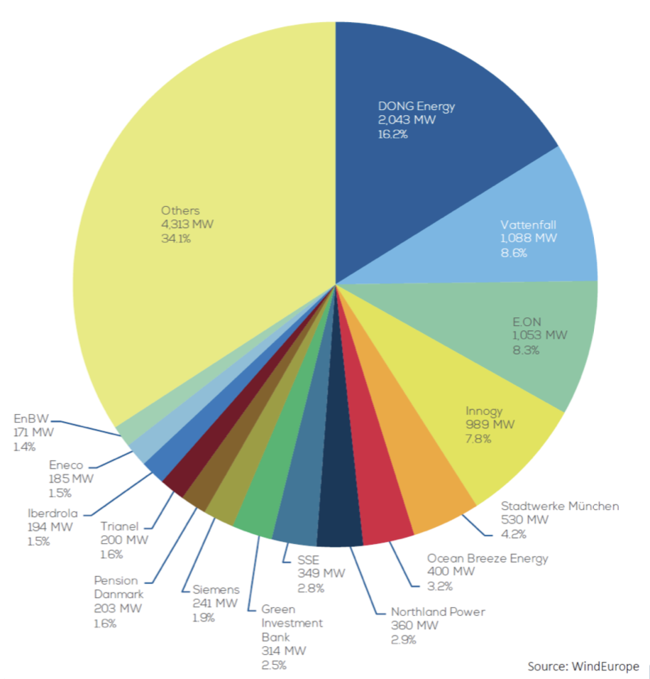 Offshore wind sector by company market place
