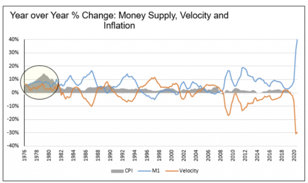 Money Supply, Velocity and Inflation 2021