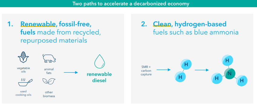 Zero Parks first projects: blue ammonia and renewable fossil-free