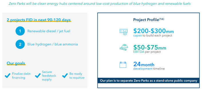 Zero parks by New Fortress Energy new projects